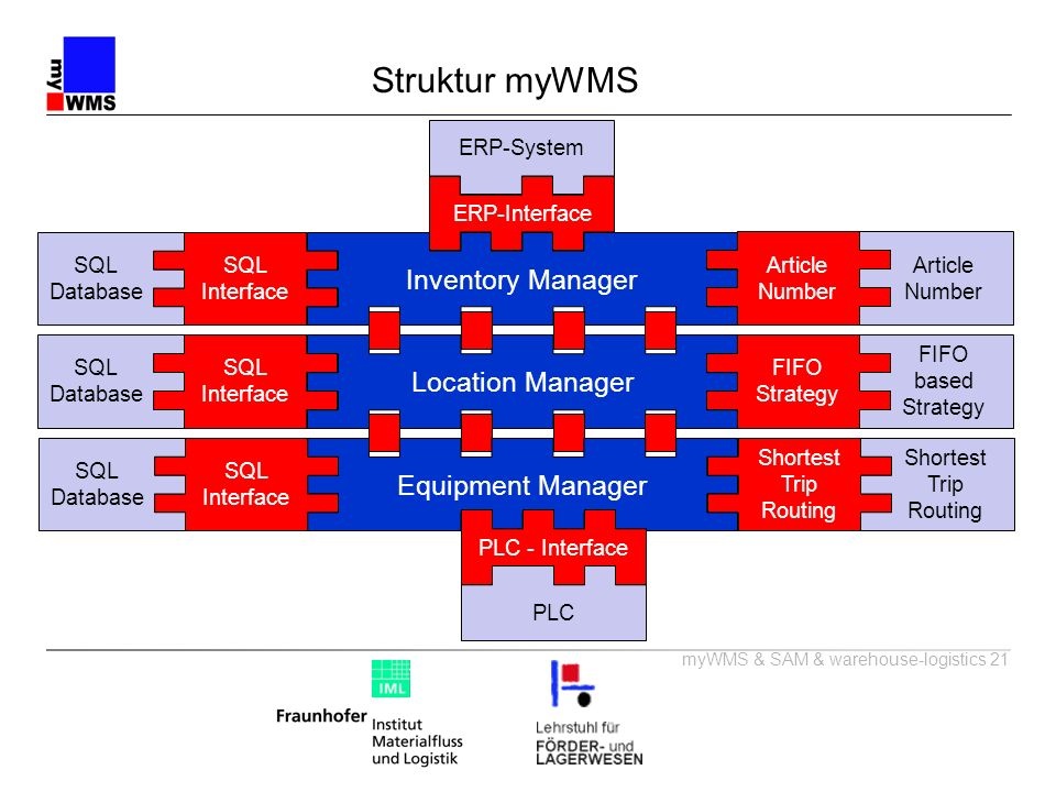 Struktur myWMS Inventory Manager Location Manager Equipment Manager