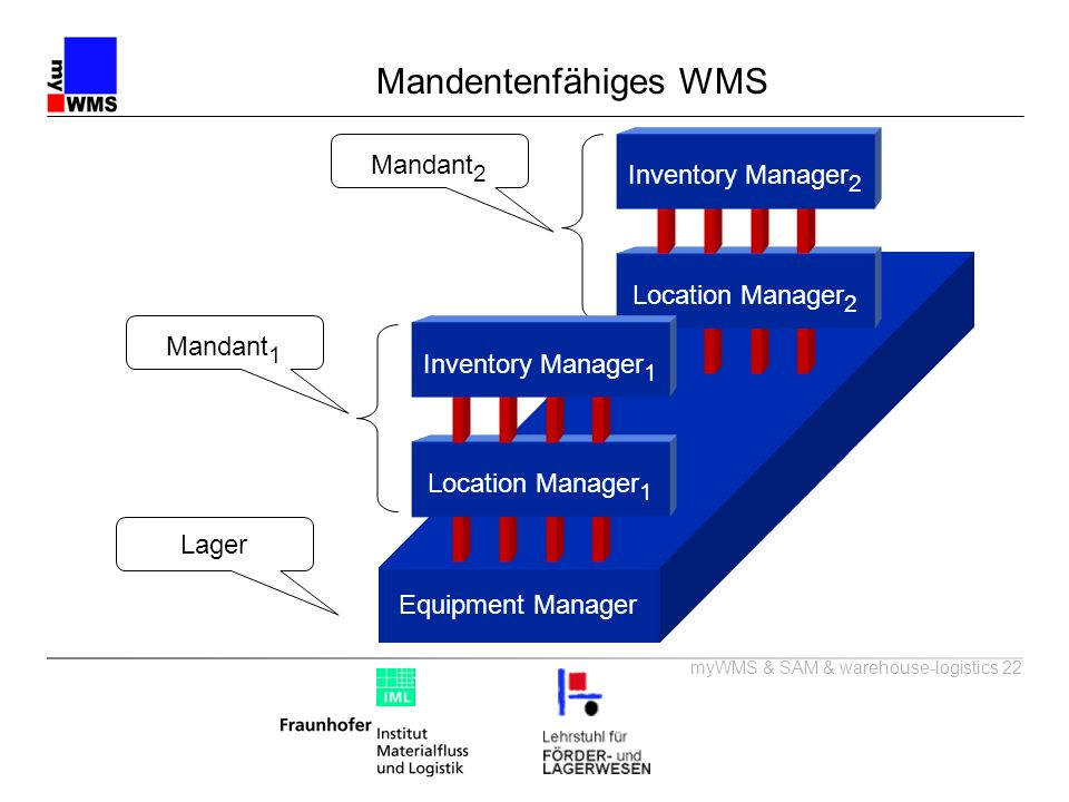 Mandentenfähiges WMS Mandant2 Inventory Manager2 Location Manager2
