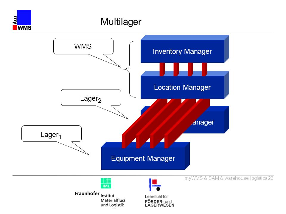 Multilager WMS Inventory Manager Location Manager Lager2
