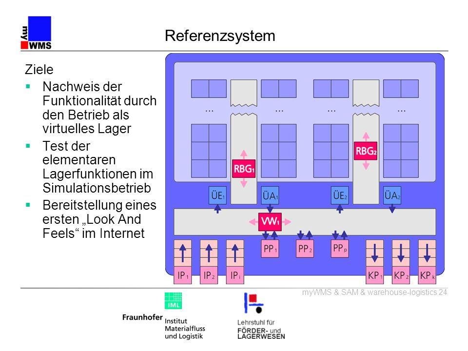 ReferenzsystemZiele. Nachweis der Funktionalität durch den Betrieb als virtuelles Lager. Test der elementaren Lagerfunktionen im Simulationsbetrieb.