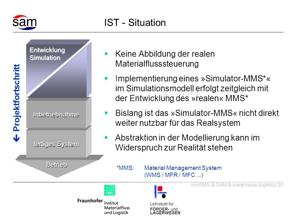 IST - Situation Keine Abbildung der realen Materialflusssteuerung