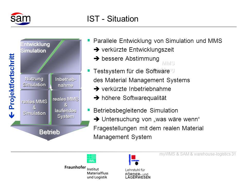 SAM IST - Situation  Projektfortschritt Betrieb