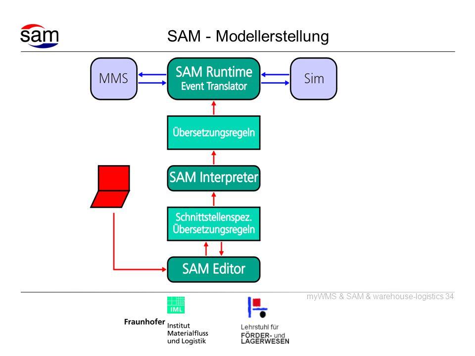 SAM - Modellerstellung