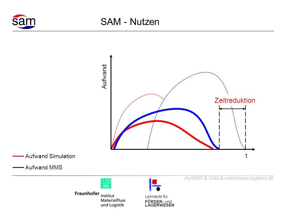 SAM - Nutzen t Aufwand Zeitreduktion Aufwand Simulation Aufwand MMS