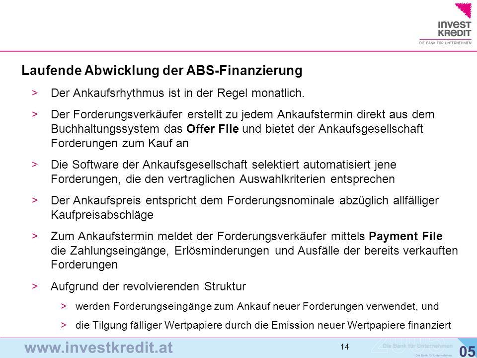 Laufende Abwicklung der ABS-Finanzierung