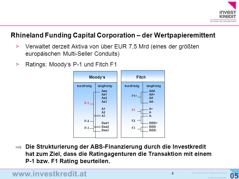Rhineland Funding Capital Corporation – der Wertpapieremittent