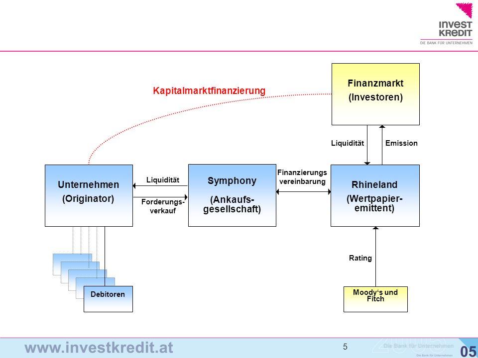 Kapitalmarktfinanzierung