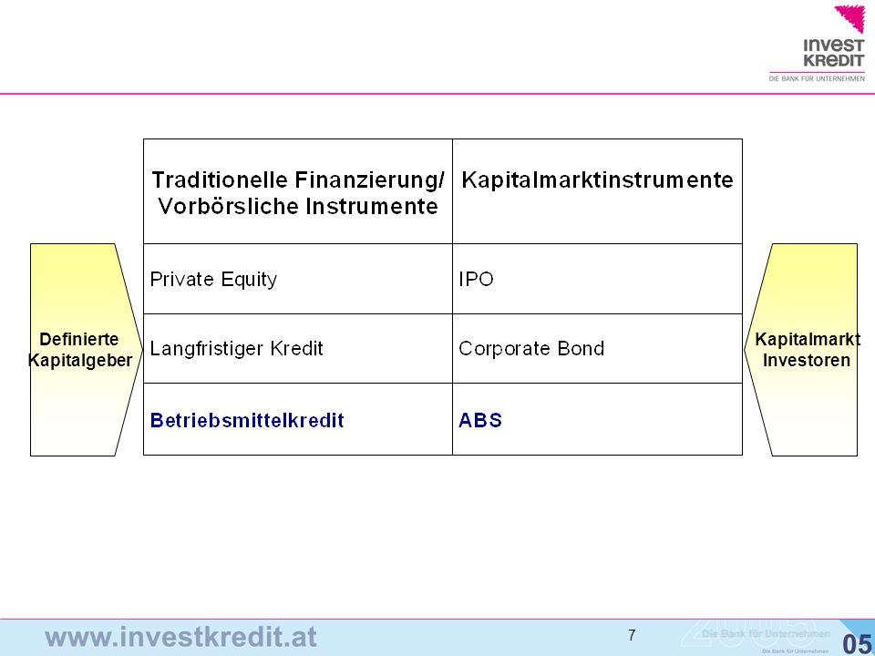 Kapitalmarkt Investoren Definierte Kapitalgeber