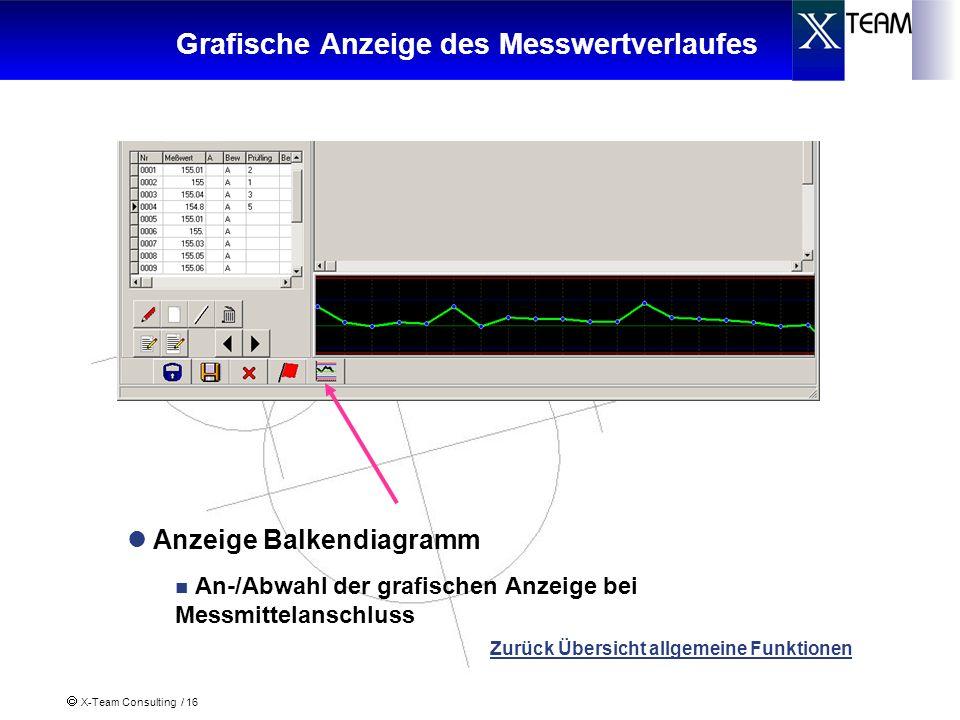 Grafische Anzeige des Messwertverlaufes