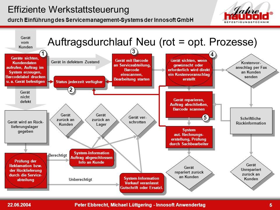 Auftragsdurchlauf Neu (rot = opt. Prozesse)