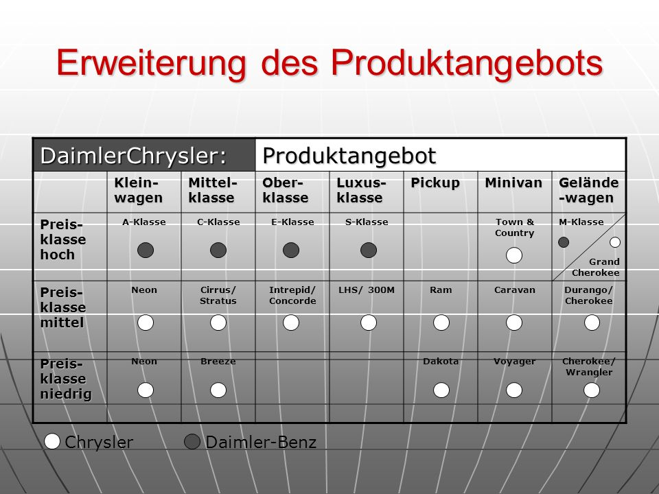 Erweiterung des Produktangebots
