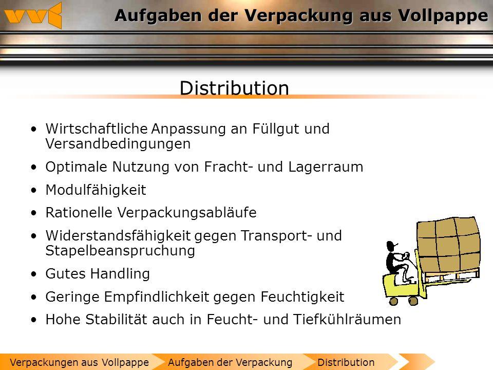 Aufgaben der Verpackung aus Vollpappe