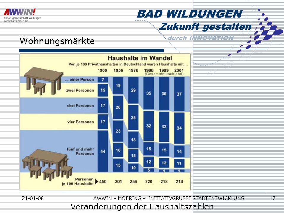 Wohnungsmärkte Veränderungen der Haushaltszahlen 21-01-08
