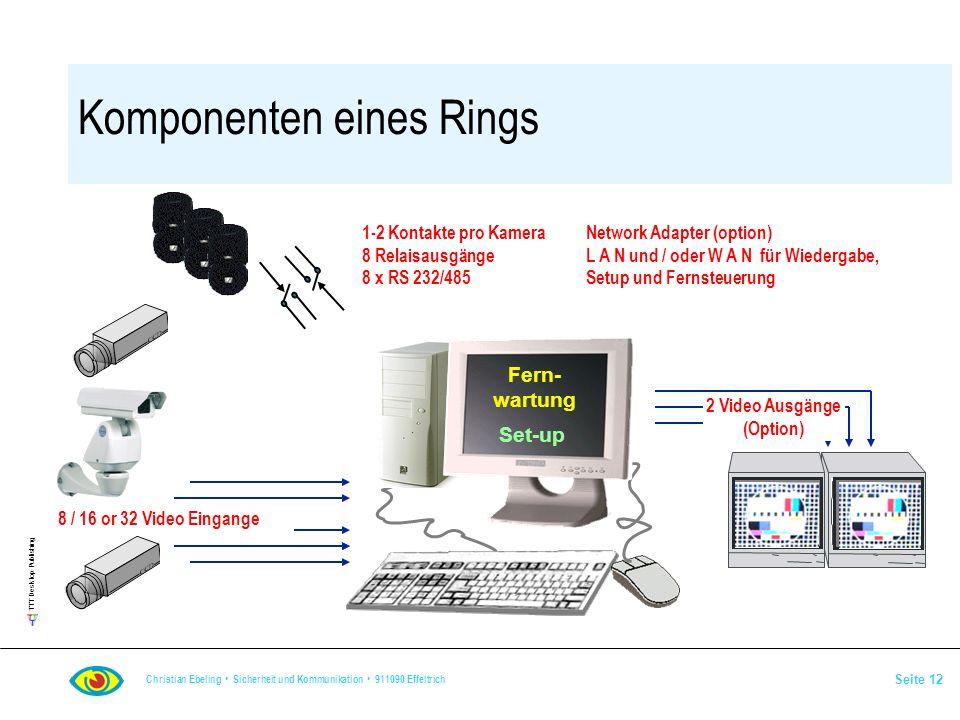 Komponenten eines Rings
