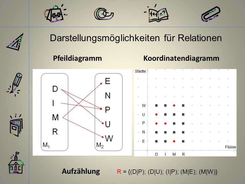 Darstellungsmöglichkeiten für Relationen