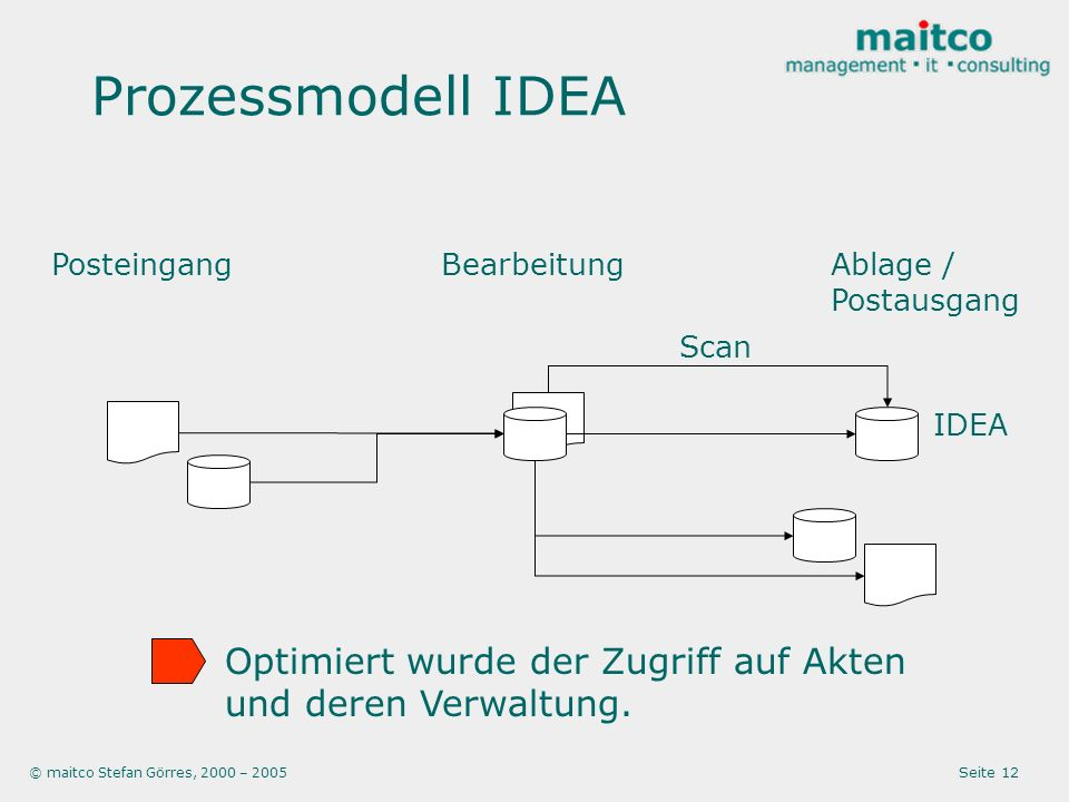 Prozessmodell IDEA Posteingang. Bearbeitung. Ablage / Postausgang. Scan. IDEA. Optimiert wurde der Zugriff auf Akten und deren Verwaltung.
