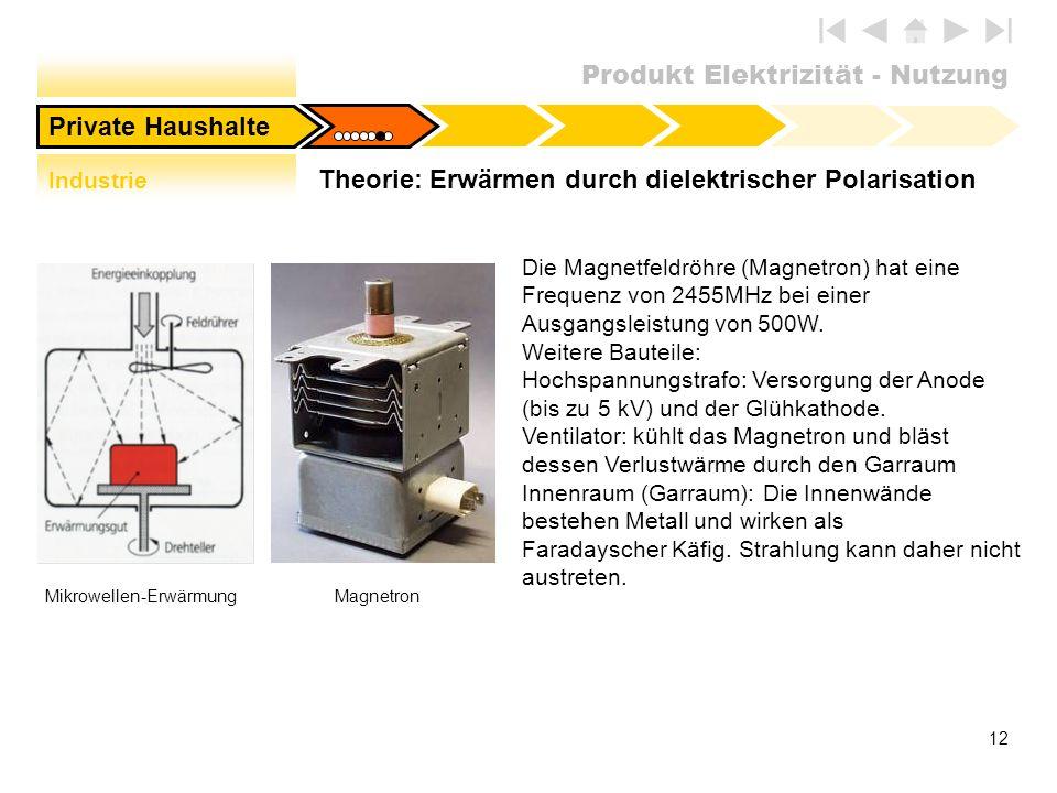 Theorie: Erwärmen durch dielektrischer Polarisation