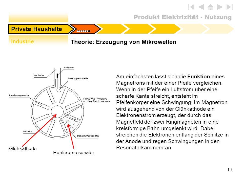 Theorie: Erzeugung von Mikrowellen