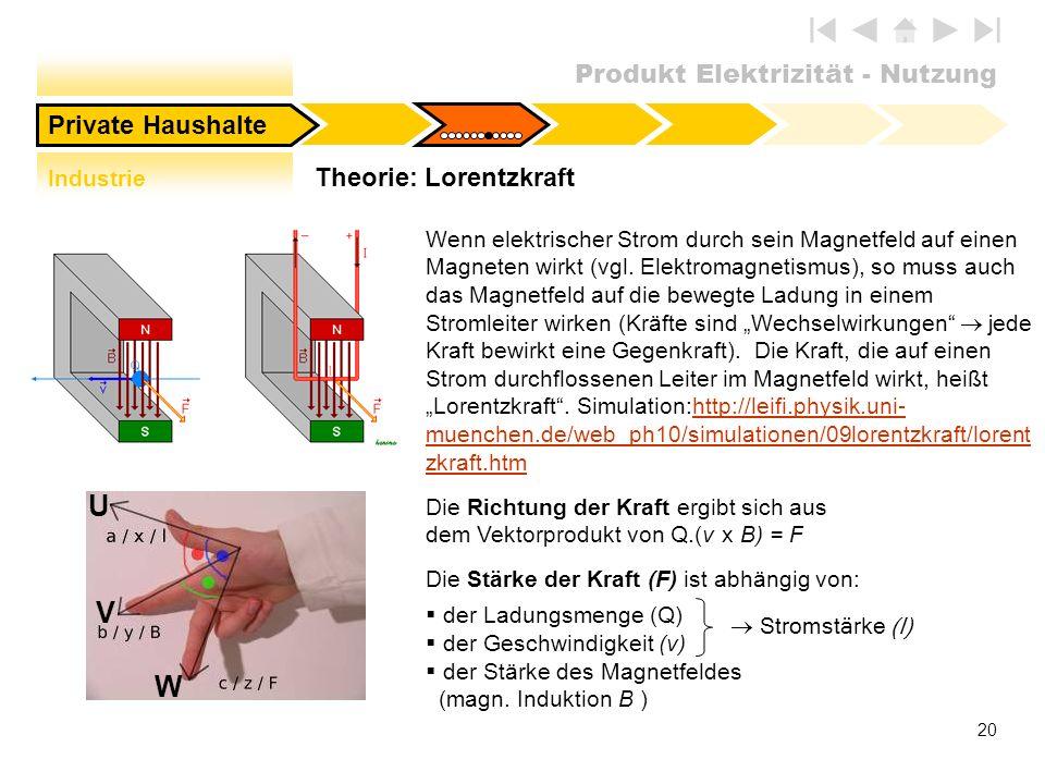 Theorie: Lorentzkraft