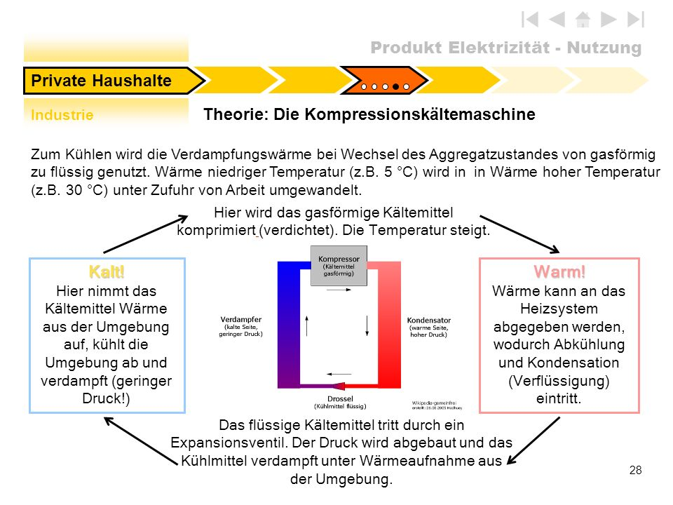 Theorie: Die Kompressionskältemaschine