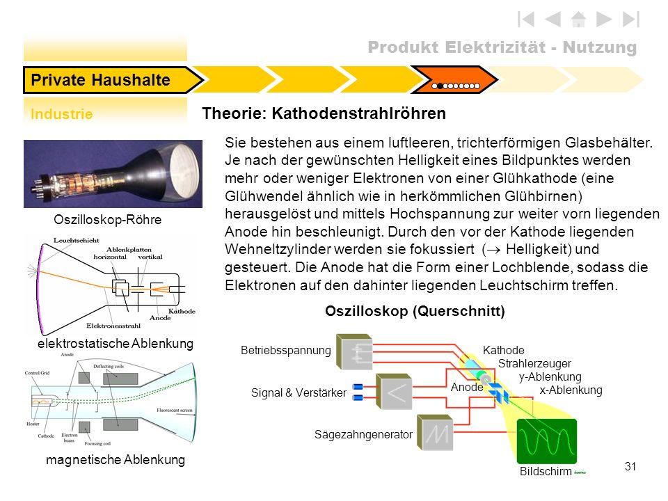 Theorie: Kathodenstrahlröhren