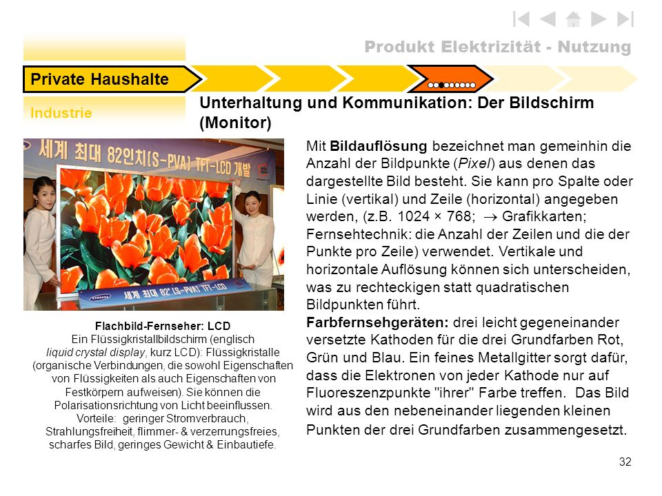 Unterhaltung und Kommunikation: Der Bildschirm (Monitor)