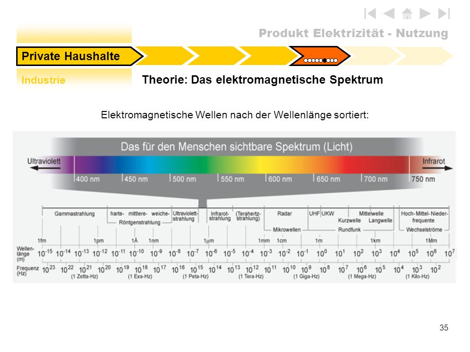 Theorie: Das elektromagnetische Spektrum