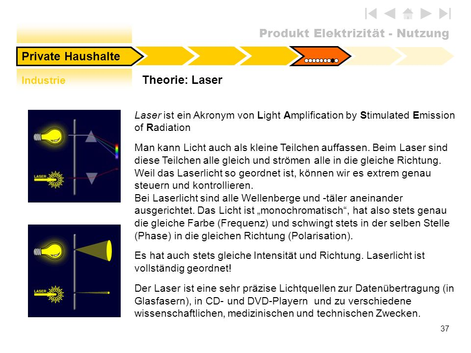 Private Haushalte Theorie: Laser Industrie