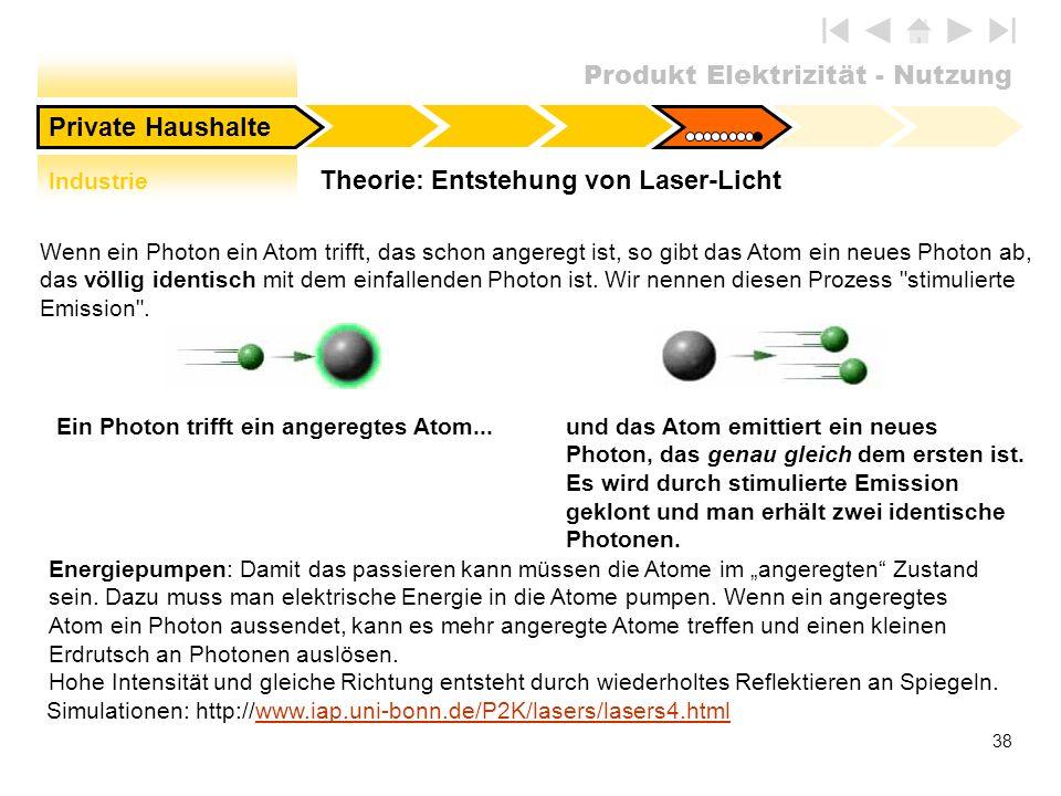 Theorie: Entstehung von Laser-Licht