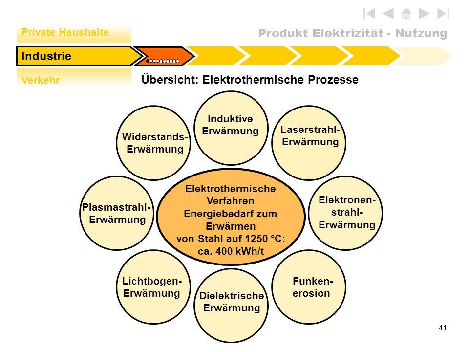 Übersicht: Elektrothermische Prozesse