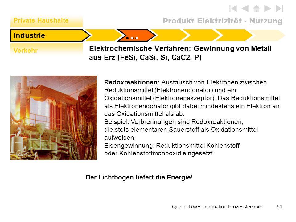Private Haushalte Industrie. Verkehr. Elektrochemische Verfahren: Gewinnung von Metall aus Erz (FeSi, CaSi, Si, CaC2, P)