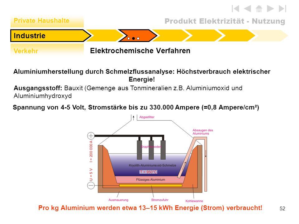 Elektrochemische Verfahren