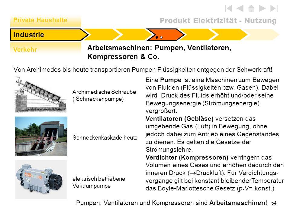 Arbeitsmaschinen: Pumpen, Ventilatoren, Kompressoren & Co.