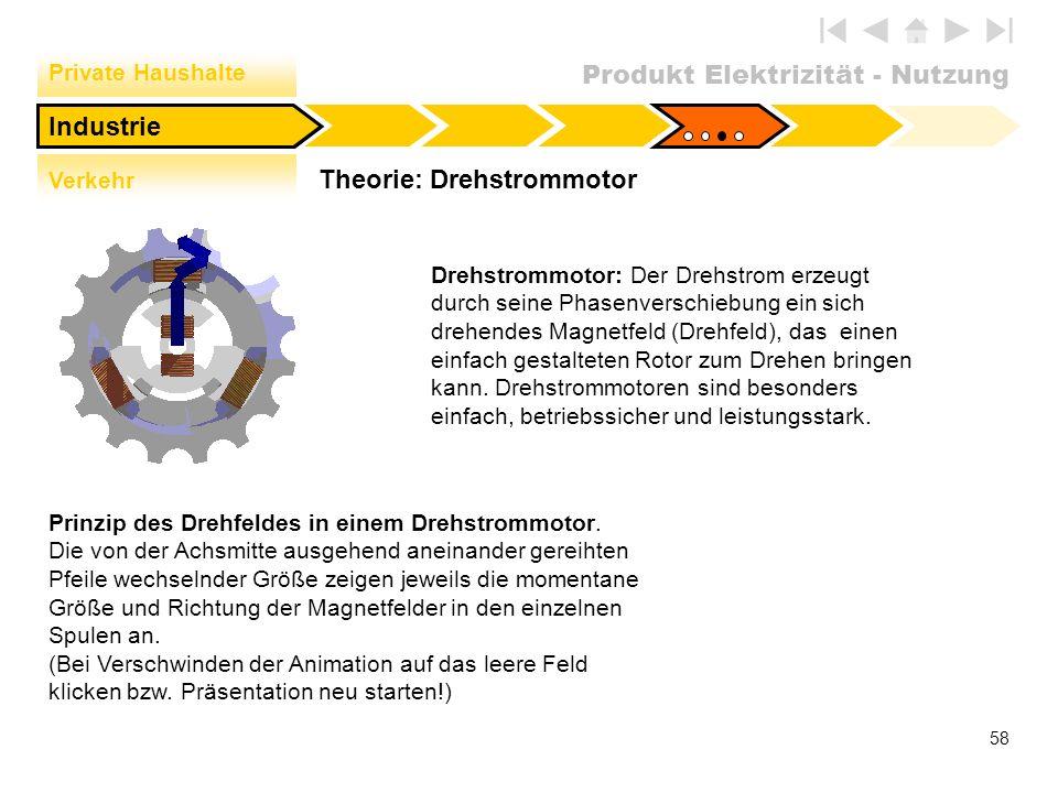 Theorie: Drehstrommotor
