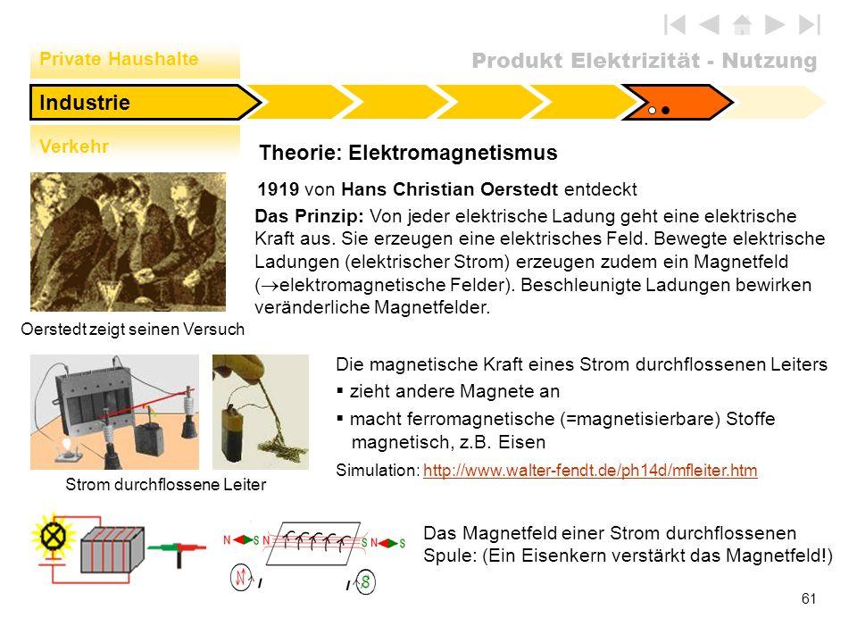 Theorie: Elektromagnetismus