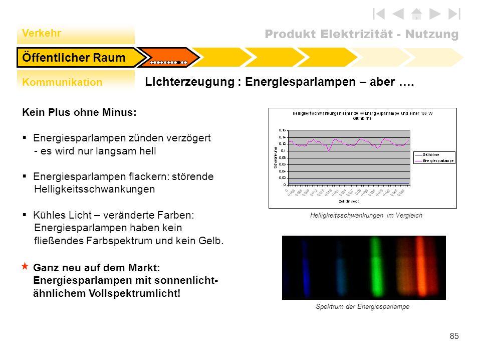 Lichterzeugung : Energiesparlampen – aber ….