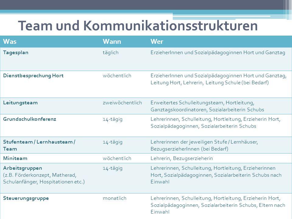 Team und Kommunikationsstrukturen
