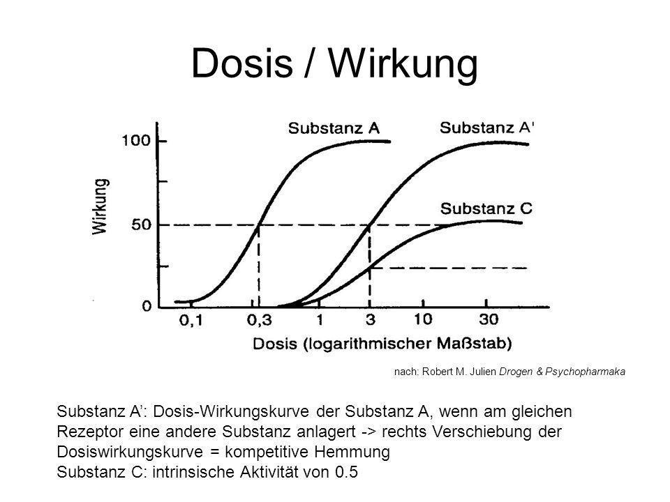 Dosis / Wirkung nach: Robert M. Julien Drogen & Psychopharmaka.