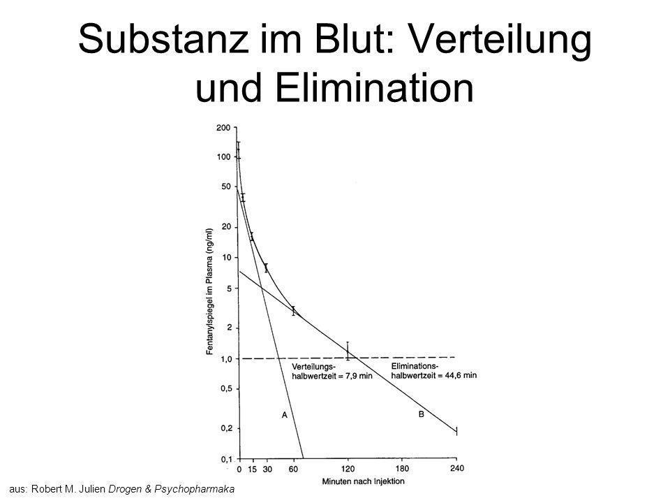 Substanz im Blut: Verteilung und Elimination
