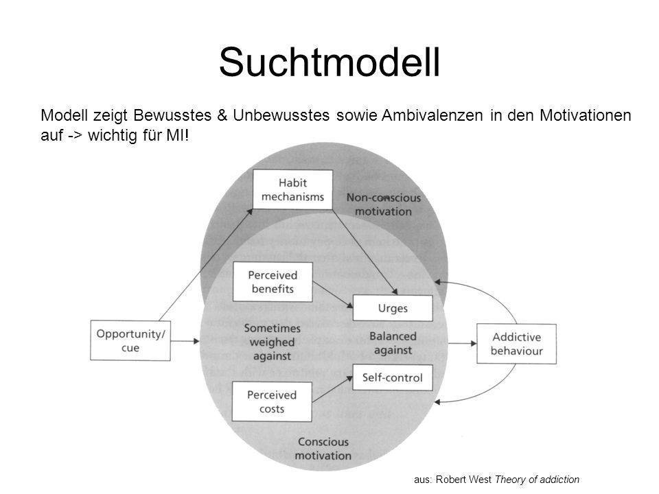 Suchtmodell Modell zeigt Bewusstes & Unbewusstes sowie Ambivalenzen in den Motivationen auf -> wichtig für MI!