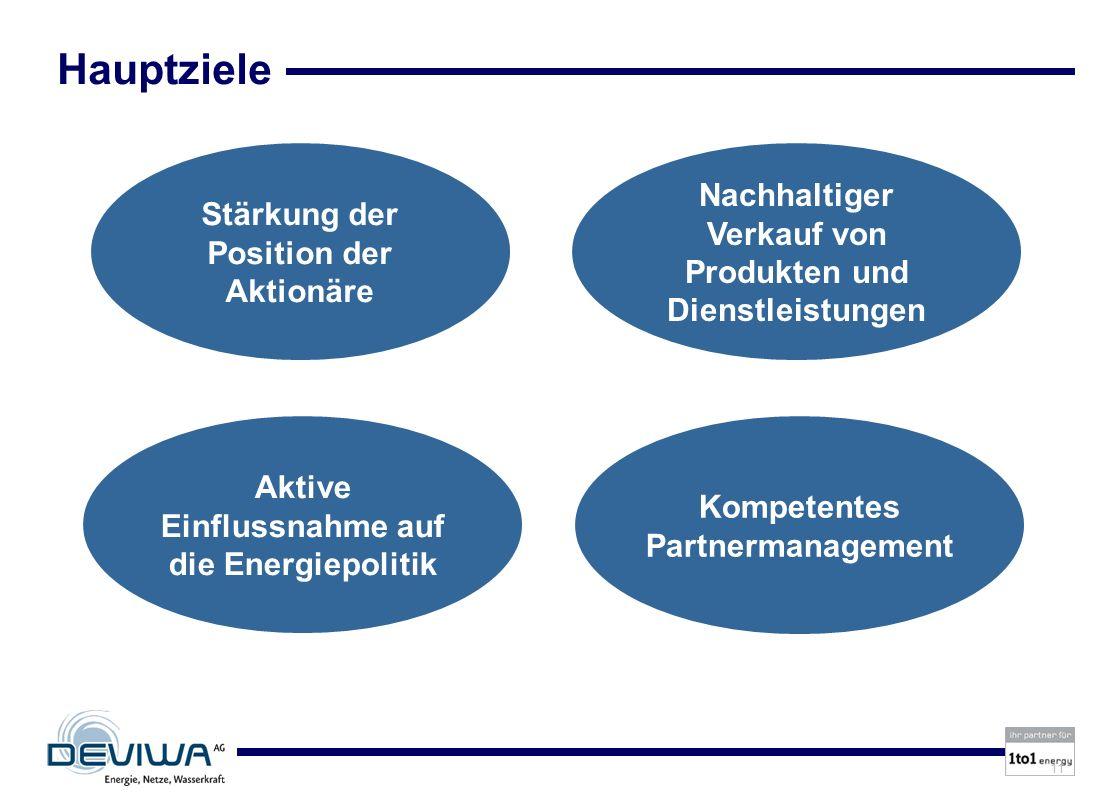 Hauptziele Nachhaltiger Verkauf von Produkten und Dienstleistungen