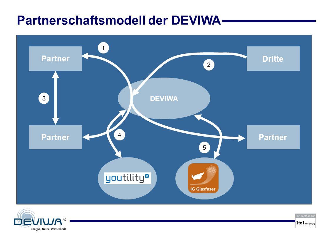 Partnerschaftsmodell der DEVIWA