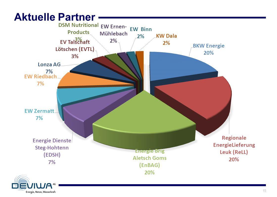 Aktuelle Partner