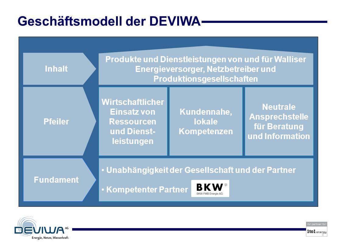 Geschäftsmodell der DEVIWA