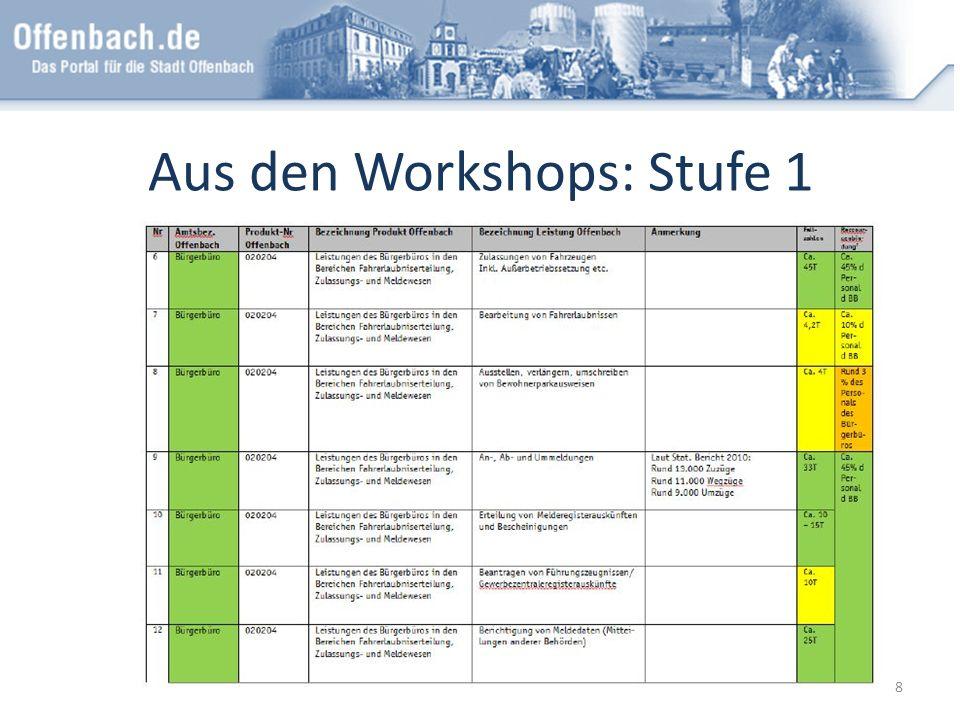 Aus den Workshops: Stufe 1