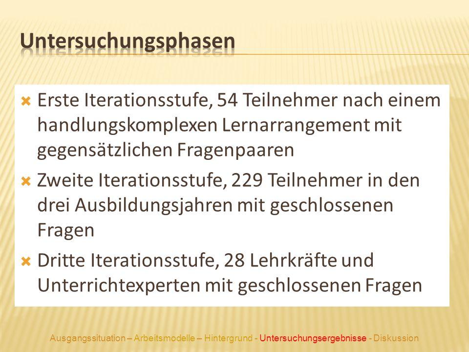 Untersuchungsphasen Erste Iterationsstufe, 54 Teilnehmer nach einem handlungskomplexen Lernarrangement mit gegensätzlichen Fragenpaaren.