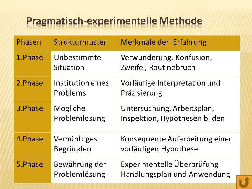 Pragmatisch-experimentelle Methode