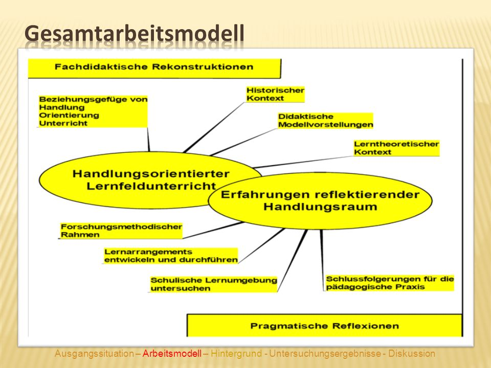 Gesamtarbeitsmodell