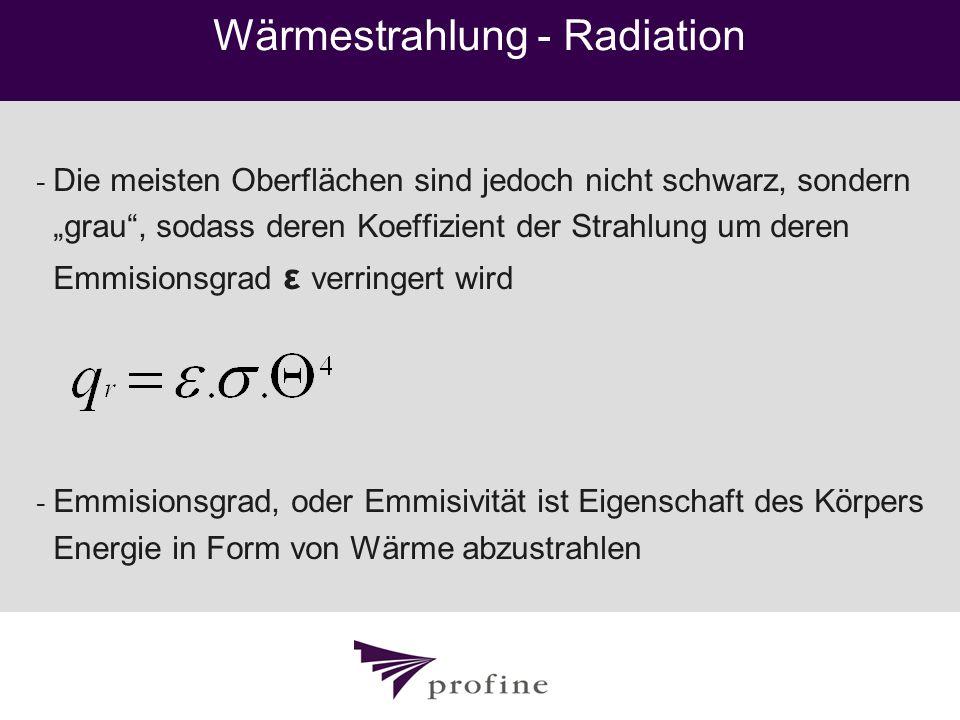 Wärmestrahlung - Radiation