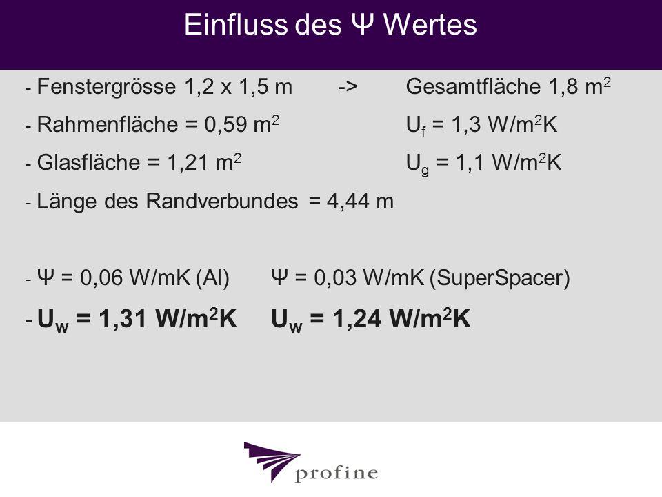 Einfluss des Ψ Wertes Uw = 1,31 W/m2K Uw = 1,24 W/m2K